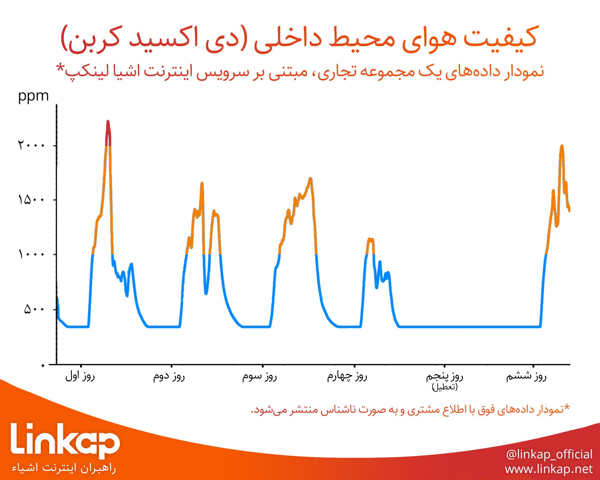 نمودار پایش کیفیت هوا
