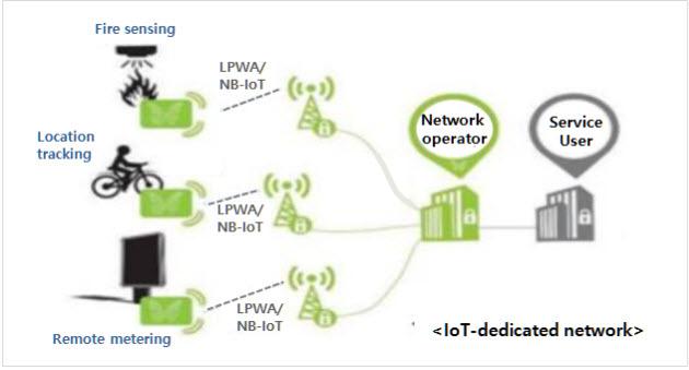 شبکه NB-IoT