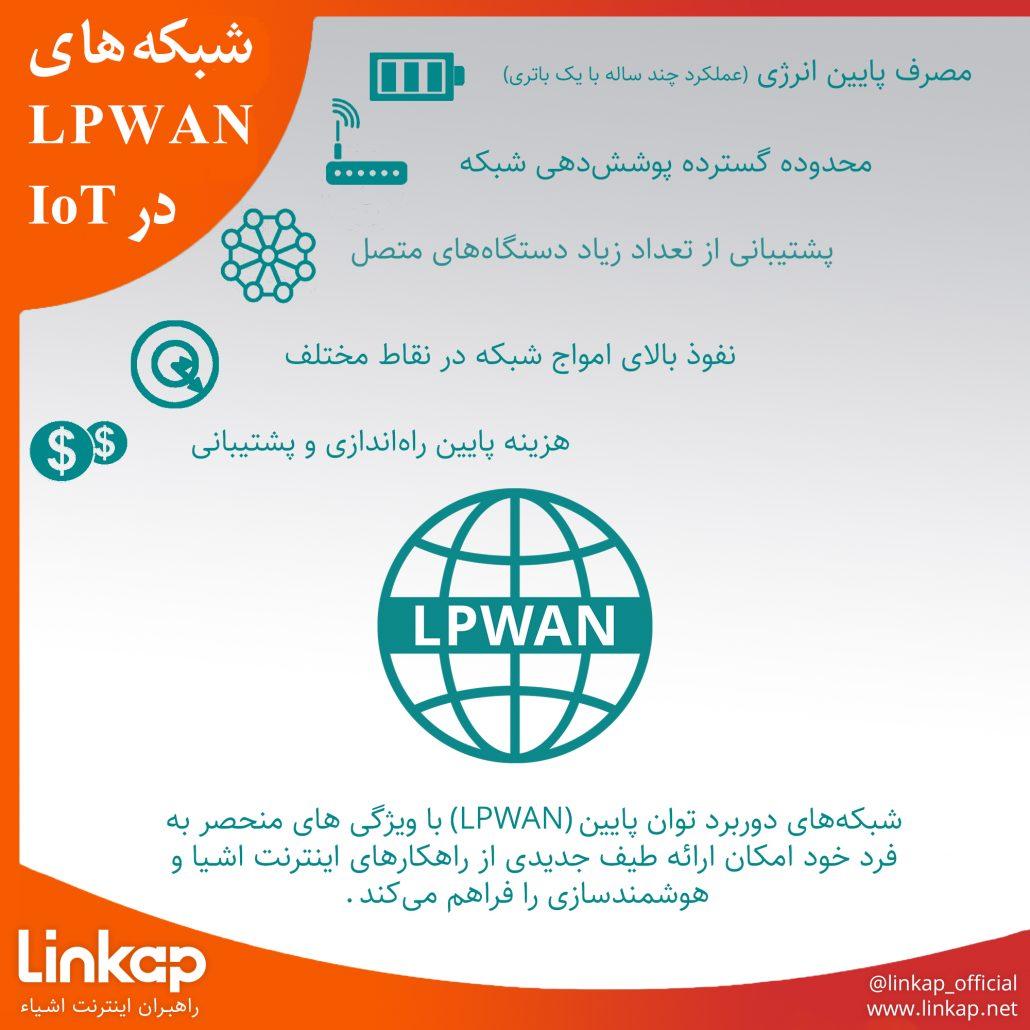 شبکههای LPWAN و IoT