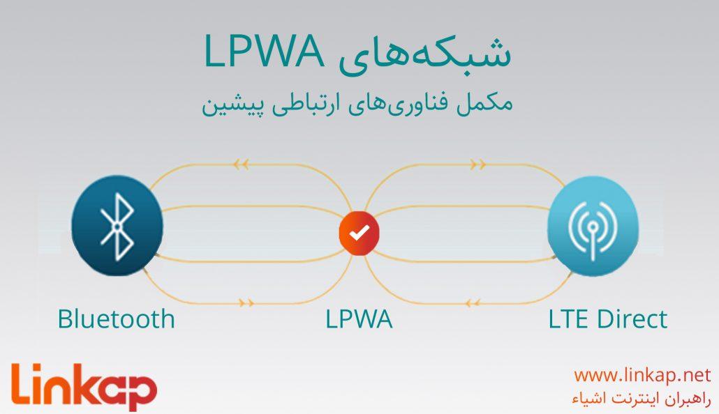 شبکه LPWAN