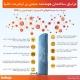 مزایای-اینترنت-اشیا-در-ساختمان-هوشمند