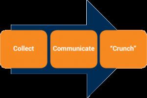 شکل 1 - سه گام اساسی در توسعه شهر هوشمند