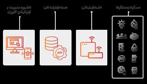 هسته IoT لینکپ | linkap iot core